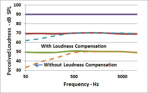 R1 Loudness Curves Jan 15 2011